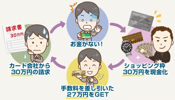 高換金率の業者を利用したとしても、その場で手に入れられるのは27万円ほど。ですが翌月にはきっちり30万円をカード会社に支払わなければなりません