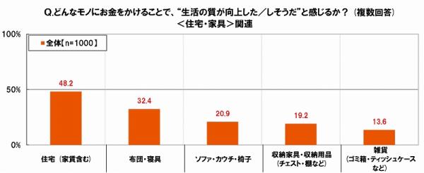20代の消費への意識:9割が最安値を意識する一方、7割が消費の喜びを持っている-3