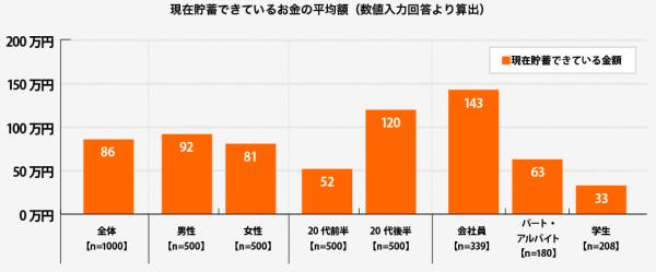 20代の貯金の平均は86万円!職業や年齢別の内訳は?