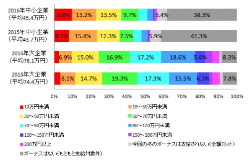 全体の支給額は去年に比べ平均1.7万円増加!-2