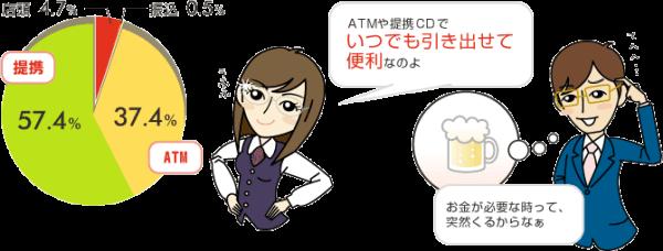 ATMは便利な一方、手数料を取られやすいという欠点も