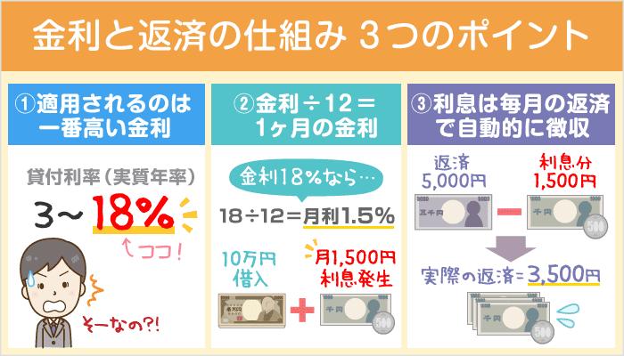 3ステップで簡単!カードローンの金利・利息と返済の仕組み:損をしない借入のコツとは