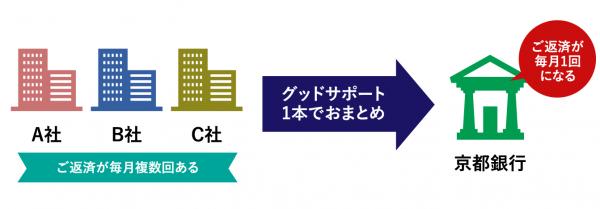 <「京銀カードローンW」はおまとめに使える?>