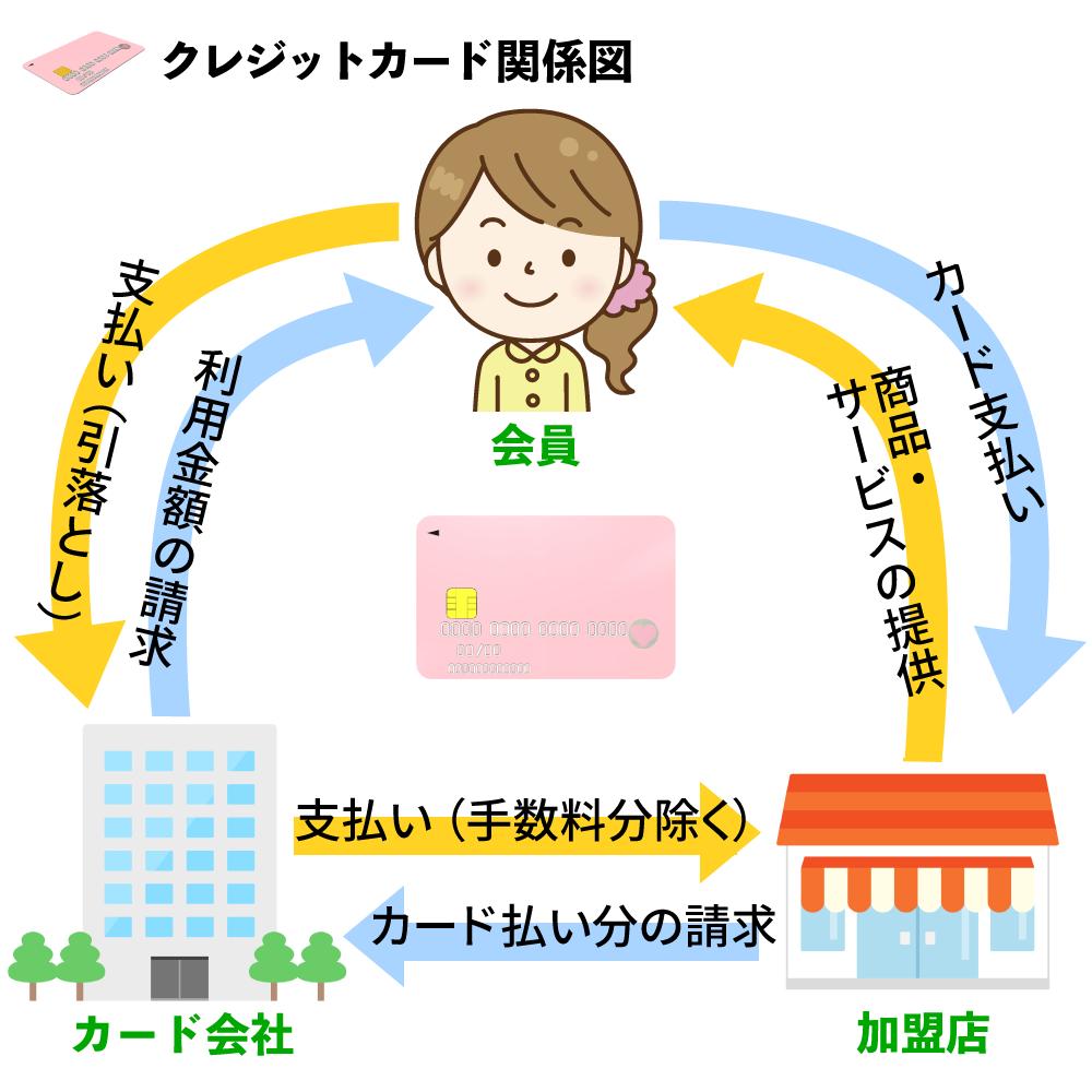 creditcard-loan