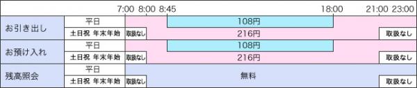 ★コンビニATMの利用手数料