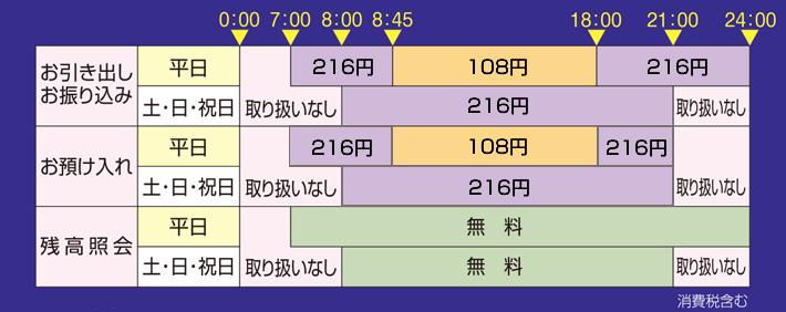 コンビニATMの利用手数料
