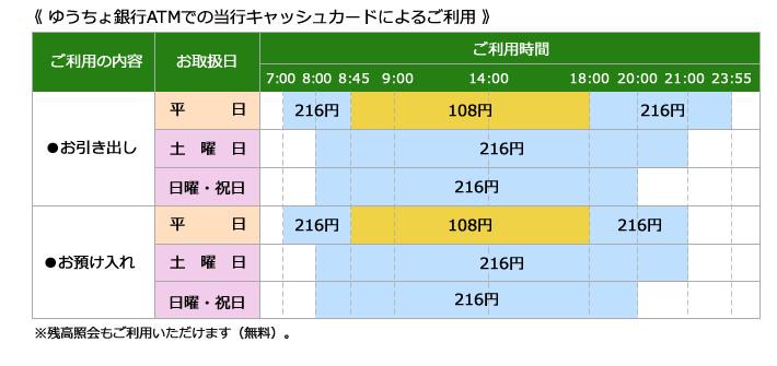 ゆうちょ銀行ATMの利用手数料