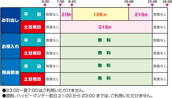 セブン銀行ATMの利用手数料