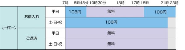 池田泉州銀行カードローン、ATM利用手数料(全ATM)