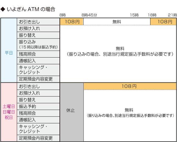 伊予銀行ATMの利用手数料