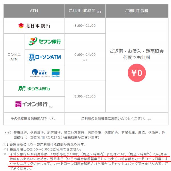 北日本銀行「クイカ」の借り入れに利用できるATM・手数料(北日本銀行公式HPより)