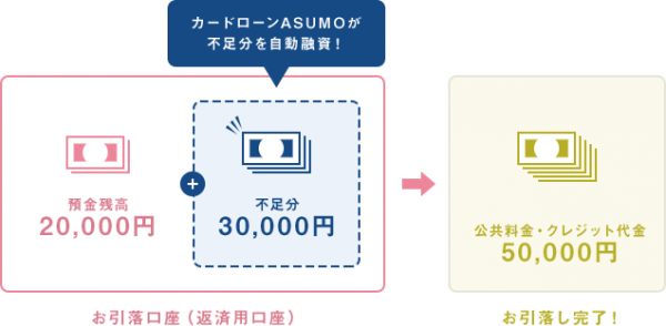 自動融資の例(北日本銀行公式HPより)