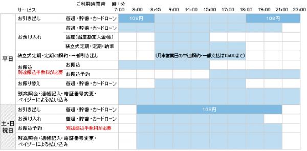 熊本銀行ATMの利用手数料