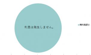 ★無利息サービス適用時に5万円を借りている場合