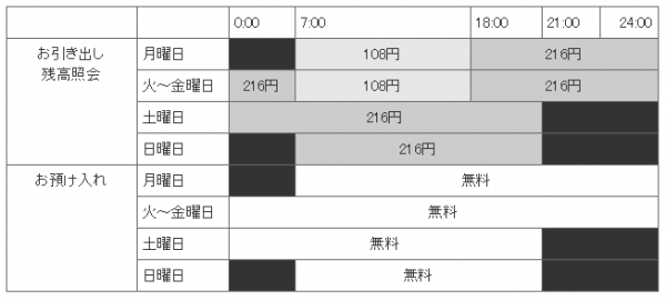 ★セブン銀行・ローソンATMの利用手数料