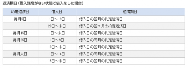 SMBCモビット公式HPより返済期日表