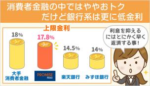 【月1.483%】プロミスの金利は妥当なの?初心者向け金利・利息システム解説