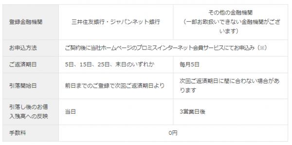 プロミス公式HPより三井住友銀行・ジャパンネット銀行の返済期日