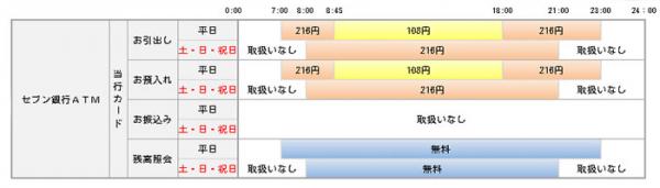 筑波銀行公式HPよりセブン銀行ATMの利用手数料
