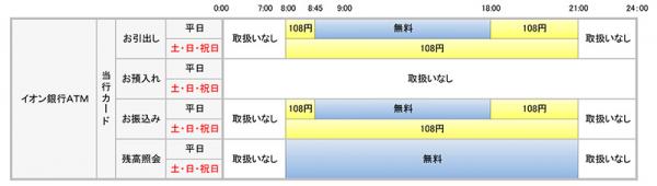 筑波銀行公式HPよりイオン銀行ATMの利用手数料