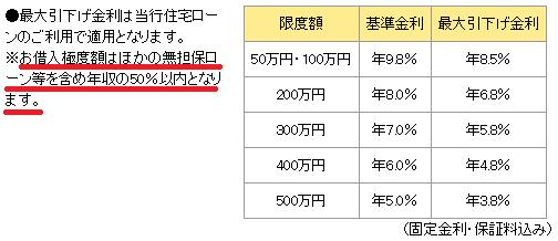 秋田銀行「プライムカード」の金利