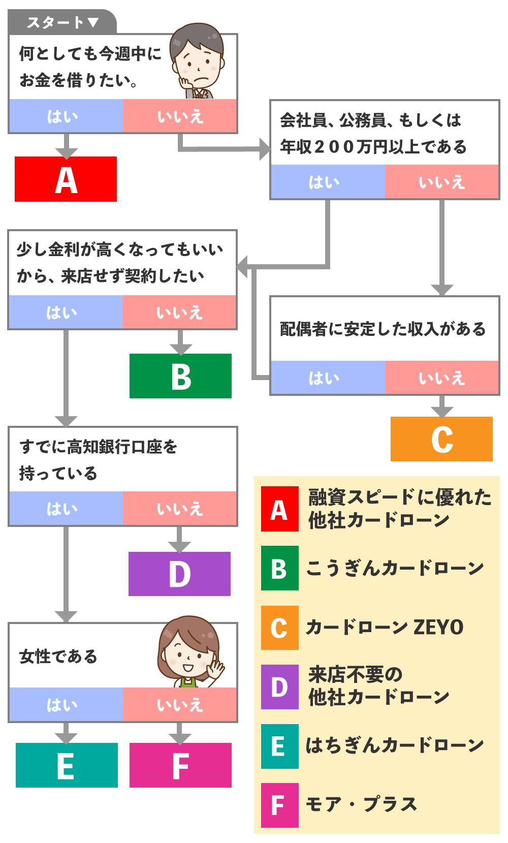 高知銀行カードローンの選び方チャート
