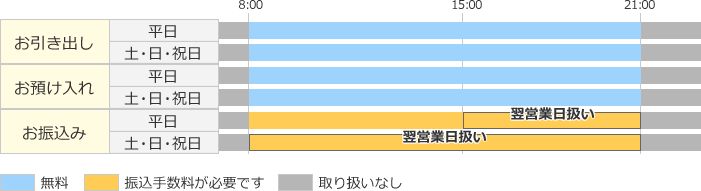 高知銀行ATM、愛媛・香川・徳島銀行ATMの利用手数料