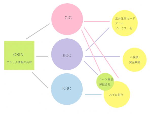金融機関と加盟個人信用情報機関の例