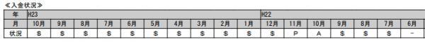 CIC公式HPより:入金状況