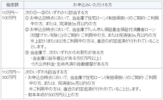 長野信用金庫「セットプラン」