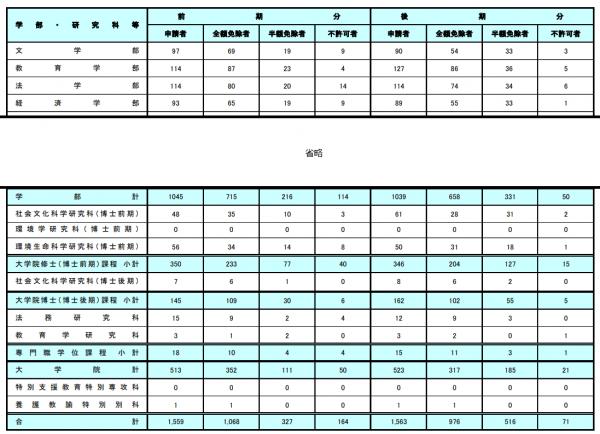 平成28年の岡山大学授業料免除実施状況