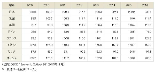 財務省公式HPより:「GDPに対する債務残高(借金額)」