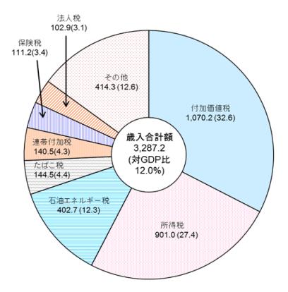 財務省公式HPより:歳入合計額