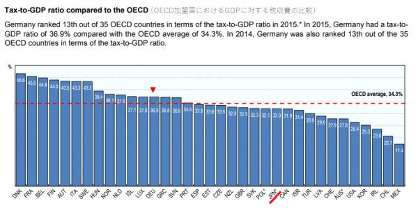 OECD公式発表より。こちらはドイツの税収に関する記事ですが、日本の税収は平均をわずかに下回っています