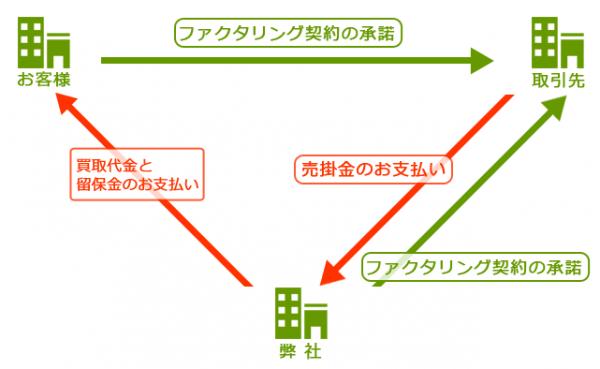 三社間ファクタリングの例。(三共サービス公式HPより)