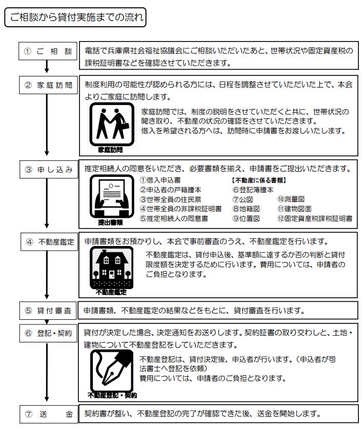 兵庫県社会福祉協議会の公式HPより
