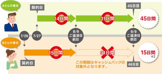 静岡銀行公式HPより:キャッシュバックの期間