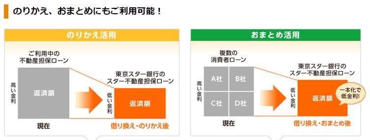 東京スター銀行の公式HPより。おまとめ・借り換えを押し出しているのがよくわかります。