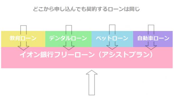 イオン銀行の目的ローン(に見えるもの)の仕組み。実際には他にも申し込み窓口が存在します。