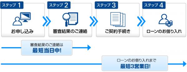 横浜銀行フリーローン公式HPより。こちらはかなりスピーディな融資を行っているようですね。