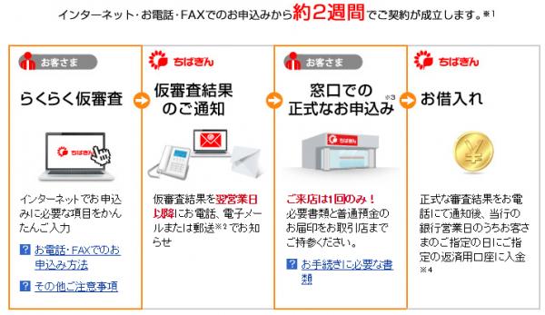 千葉銀行公式HPより。横浜銀行に比べ、融資に時間がかかりやすいことが分かります。(その分低金利ですが)