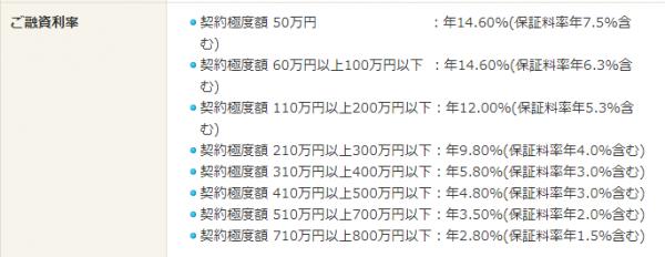滋賀中央金庫の保証料