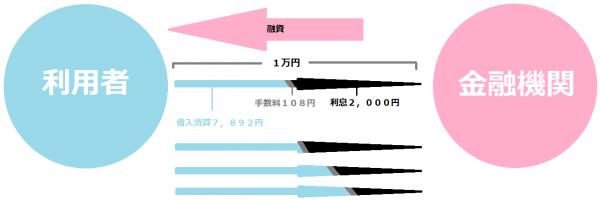 ▲1万円ずつ返す状況のもと、2,000円の利息が発生した例