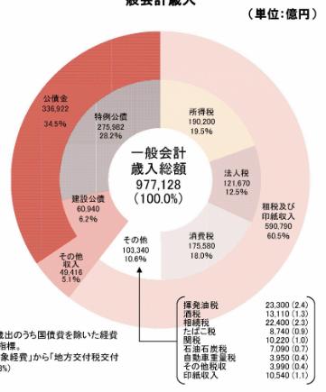 日本の歳入内訳(2018年)