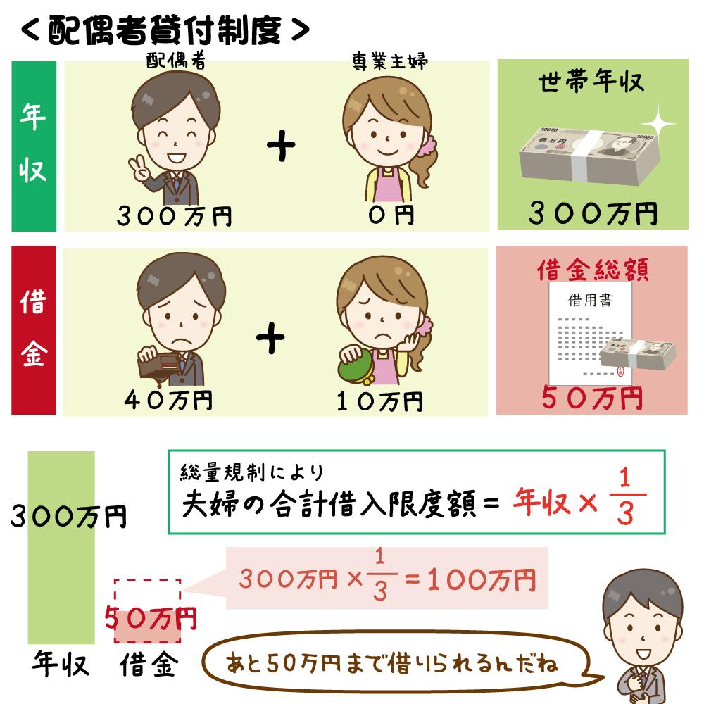 配偶者貸付制度の図解