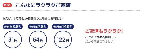 紀陽銀行公式HPより:「毎月の返済が軽い」