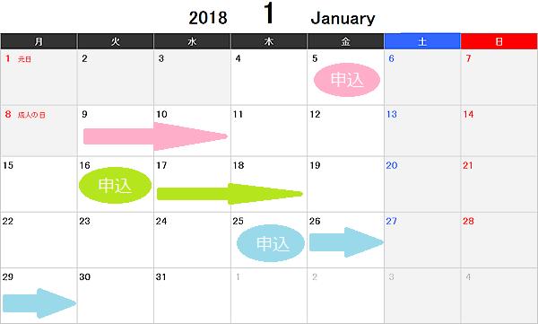 2018年1月の新生銀行レイク・申し込み日と審査回答日
