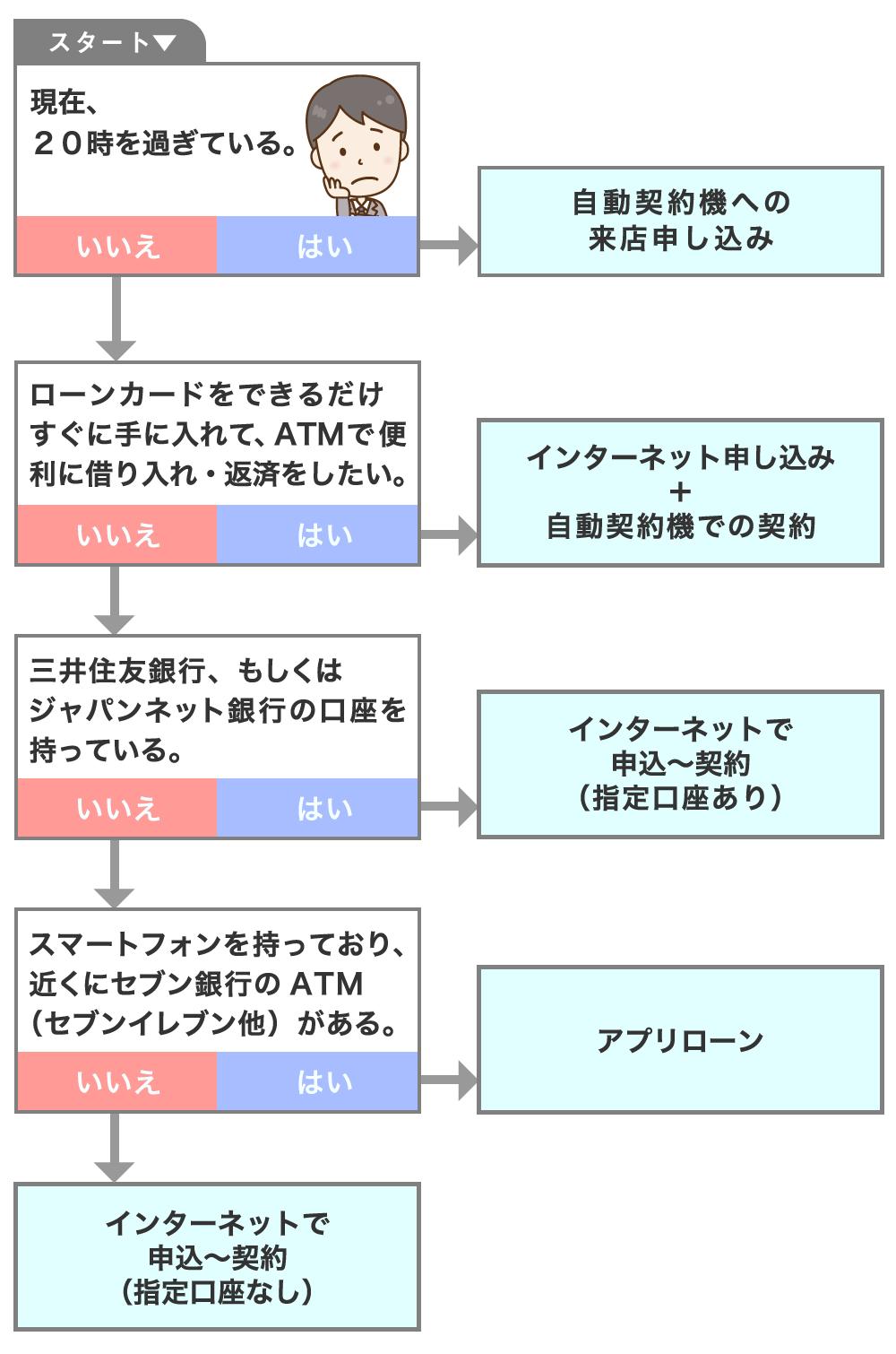 ★契約方法選択のフローチャート