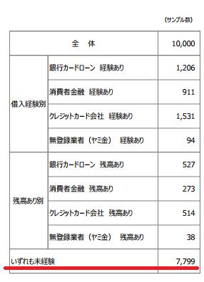 <1万人中カードローンの利用経験があるのは2,201人>