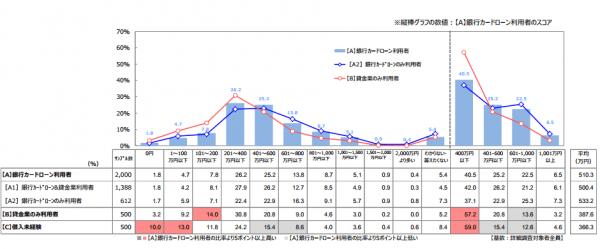 カードローンユーザーの個人収入とその割合を表す資料(棒グラフはすべての銀行カードローン利用者を指す)